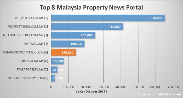 top-8-malaysia-property-websites
