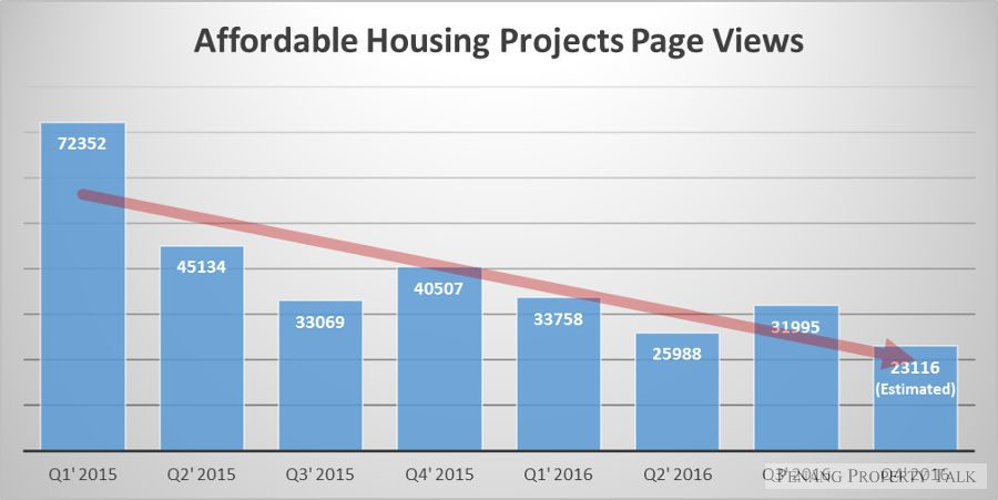 affordable-housing-projects-pageviews