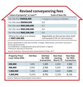 revised-fees
