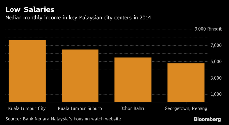 low-salary-malaysia