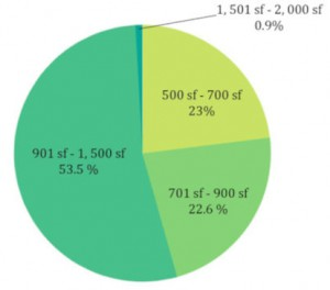 property-size