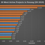 20-most-active-projects-in-2h2019