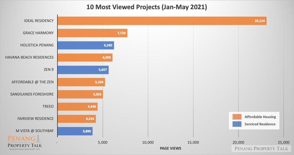 10-most-viewed-penang-projects-jan-may-2021