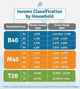 income-classification1